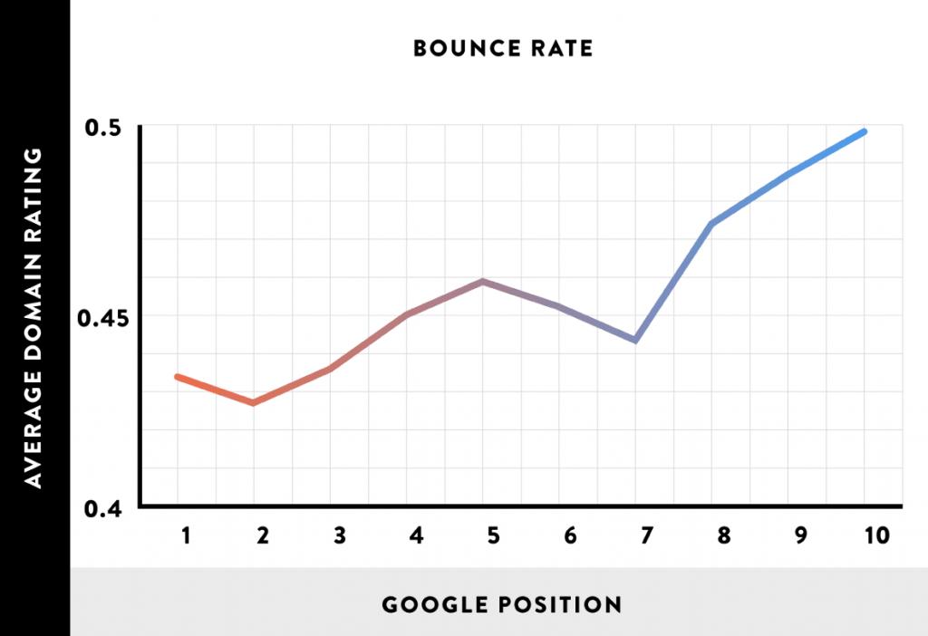 排名和跳出率对照表