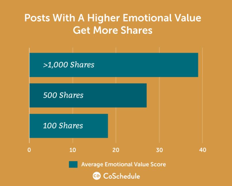 标题和社交分享数据呈正相关