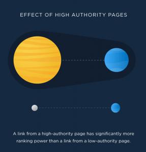 高权重页面的影响