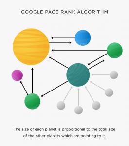 谷歌PageRank排名算法