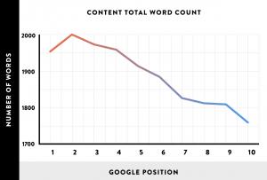 内容字数和谷歌排名关系