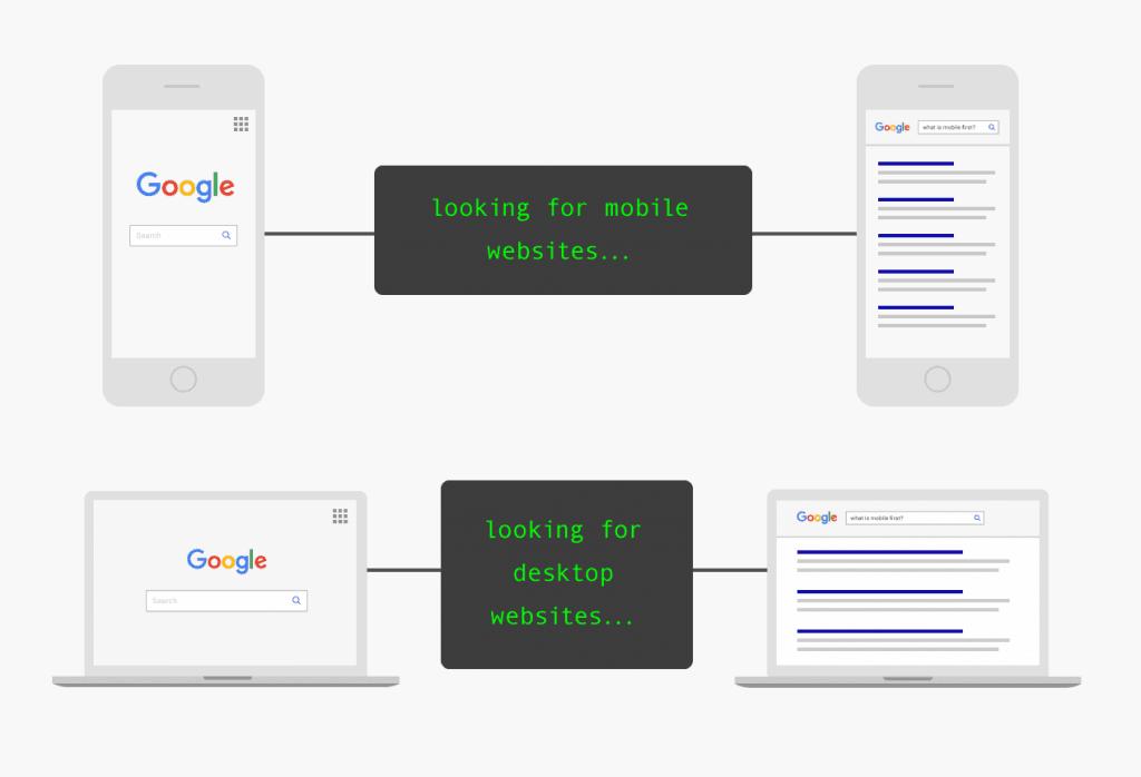 早前谷歌搜索结果模型