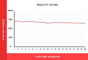 高清视频和排名关系