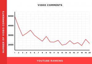 视频评论数和排名关系