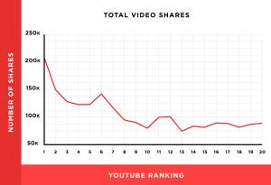 视频分享量和排名关系