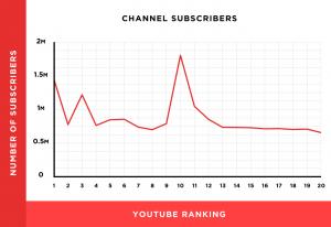 YouTobe频道订阅量和排名关系