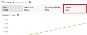 YouTobe视频统计数据