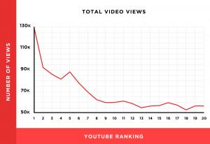 YouTobe浏览量和排名关系