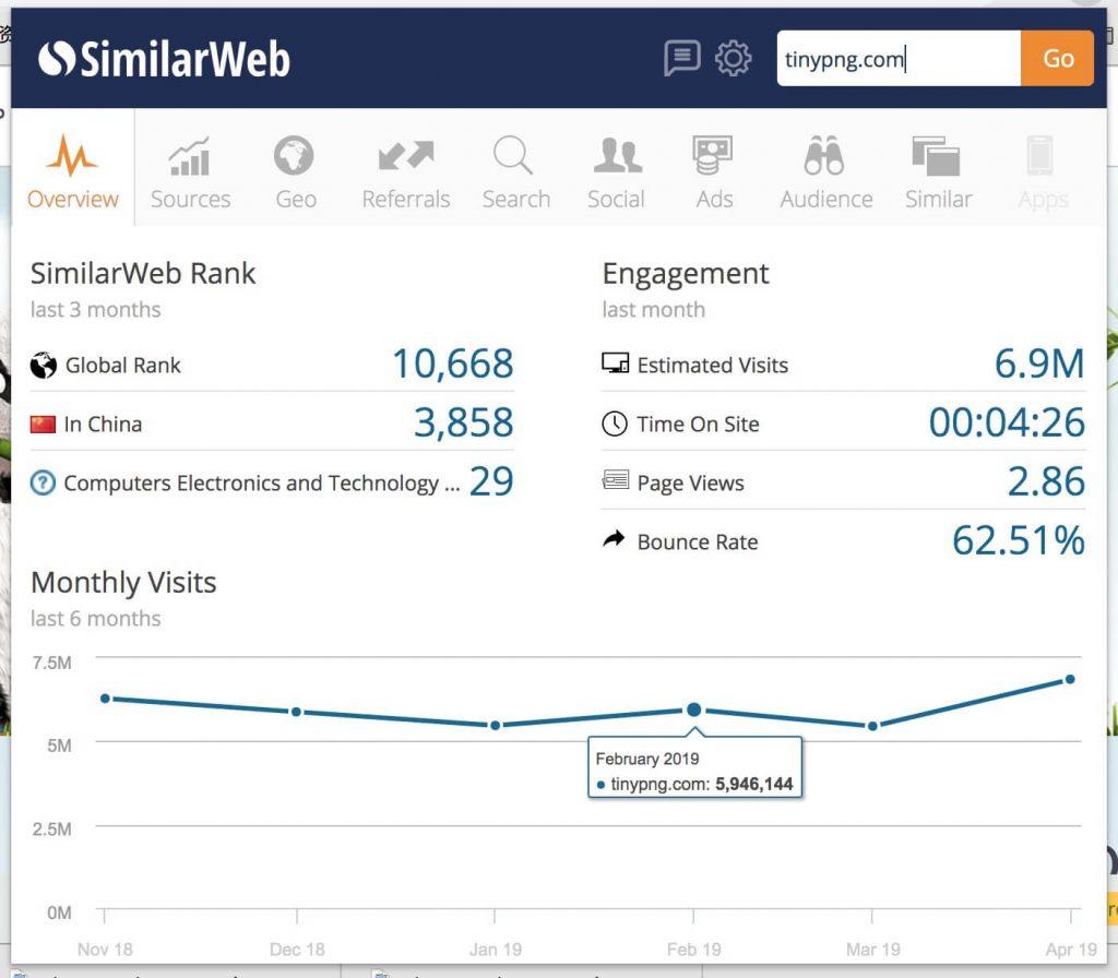 SimilarWeb网站数据分析