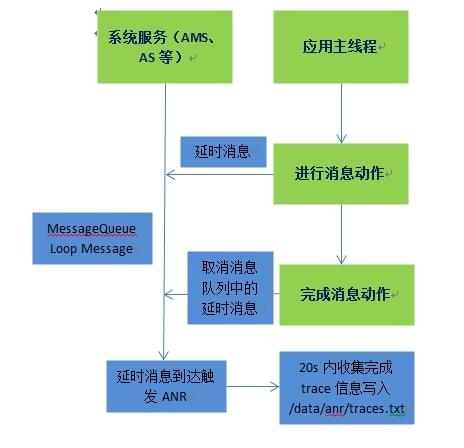 Android ANR 原理流程图
