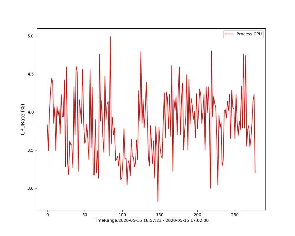 Python 绘制CPU增长曲线图