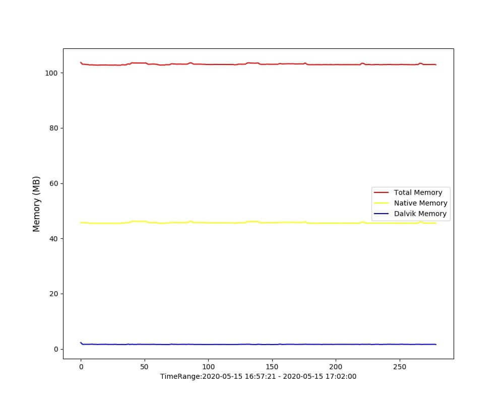 Python 绘制内存增长曲线图
