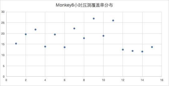 8小时Monkey测试代码覆盖率分布