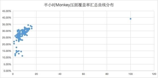 多设备覆盖率汇总统计分布曲线