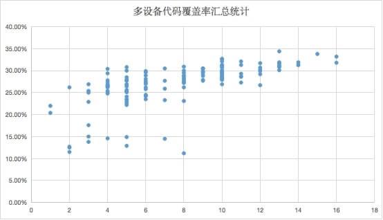 多设备覆盖率汇总统计分布