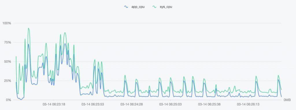 AntV图表绘制CPU曲线