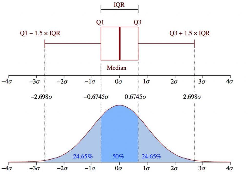 高斯模型和箱型图两种方式阈值范围对比