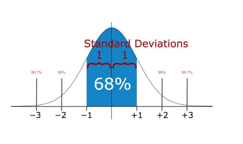 高斯分布曲线示意图