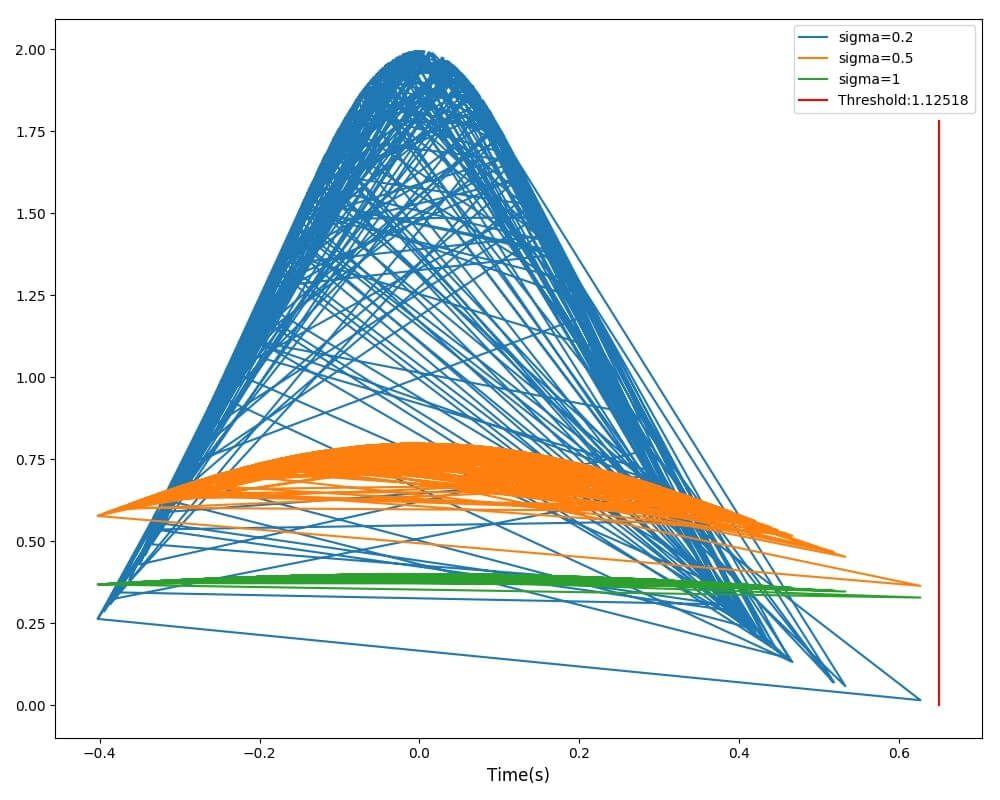函数耗时高斯分布曲线及阈值效果示例